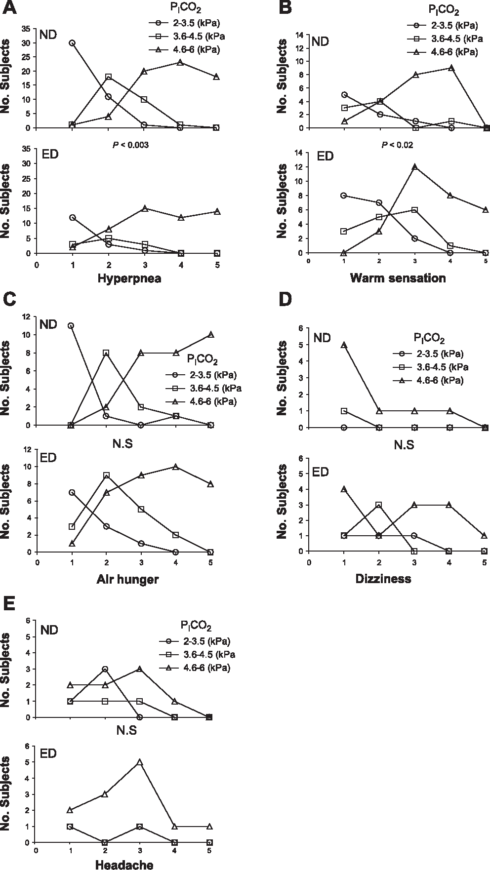 Fig. 3. Frequency of the 5 CO2-related symptoms [hyperpnea (A), air hunger (B), warm sensation (C), dizziness (D), and headache (E)] and their perceived intensity (1 very slight to 5 extreme), in the ND and ED phases as a function of PICO2.