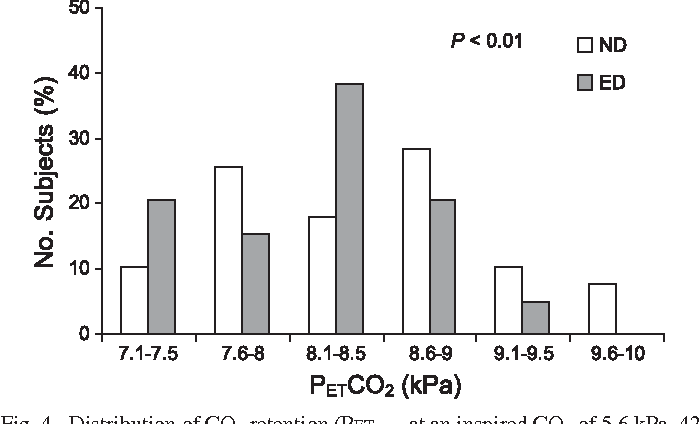 Fig. 4. Distribution of CO2 retention (PETCO2 at an inspired CO2 of 5.6 kPa, 42 Torr) in the ND and ED phases (n 40 subjects; P 0.01).
