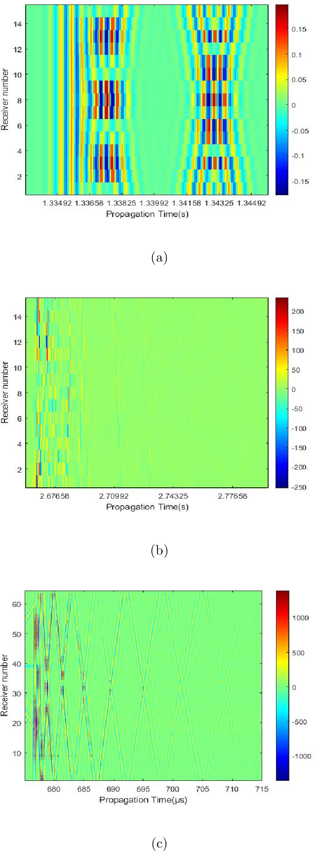 Figure 1 for Subspace-based compressive sensing algorithm for raypath separation in a shallow-water waveguide