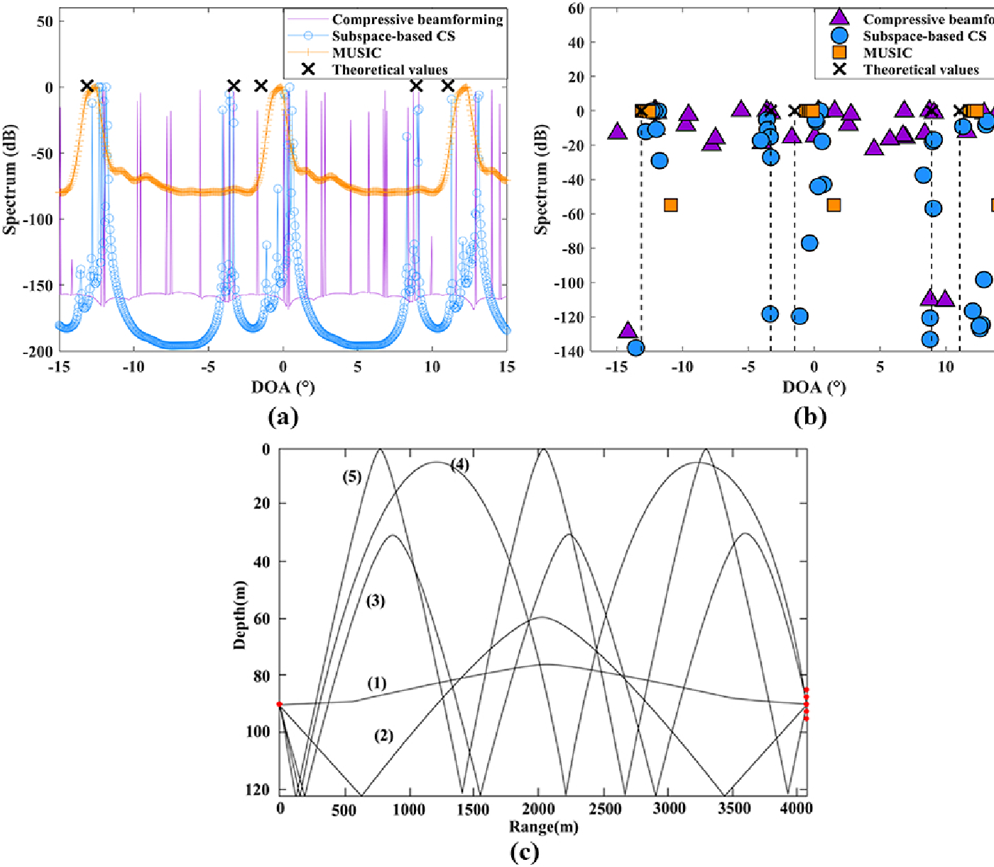 Figure 4 for Subspace-based compressive sensing algorithm for raypath separation in a shallow-water waveguide