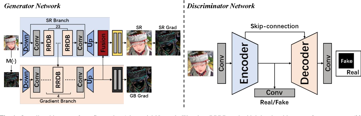 Figure 1 for Learning Structral coherence Via Generative Adversarial Network for Single Image Super-Resolution