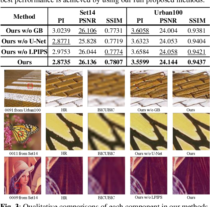 Figure 3 for Learning Structral coherence Via Generative Adversarial Network for Single Image Super-Resolution