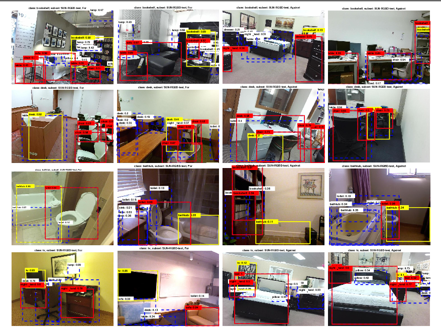 Figure 4 for The Role of Context Selection in Object Detection
