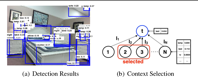 Figure 1 for The Role of Context Selection in Object Detection