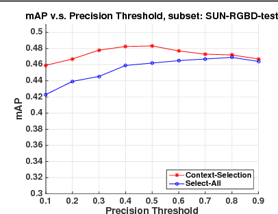 Figure 2 for The Role of Context Selection in Object Detection
