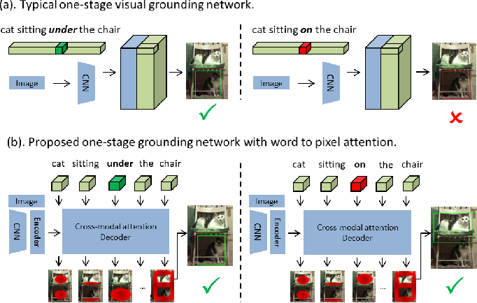 Figure 1 for Word2Pix: Word to Pixel Cross Attention Transformer in Visual Grounding