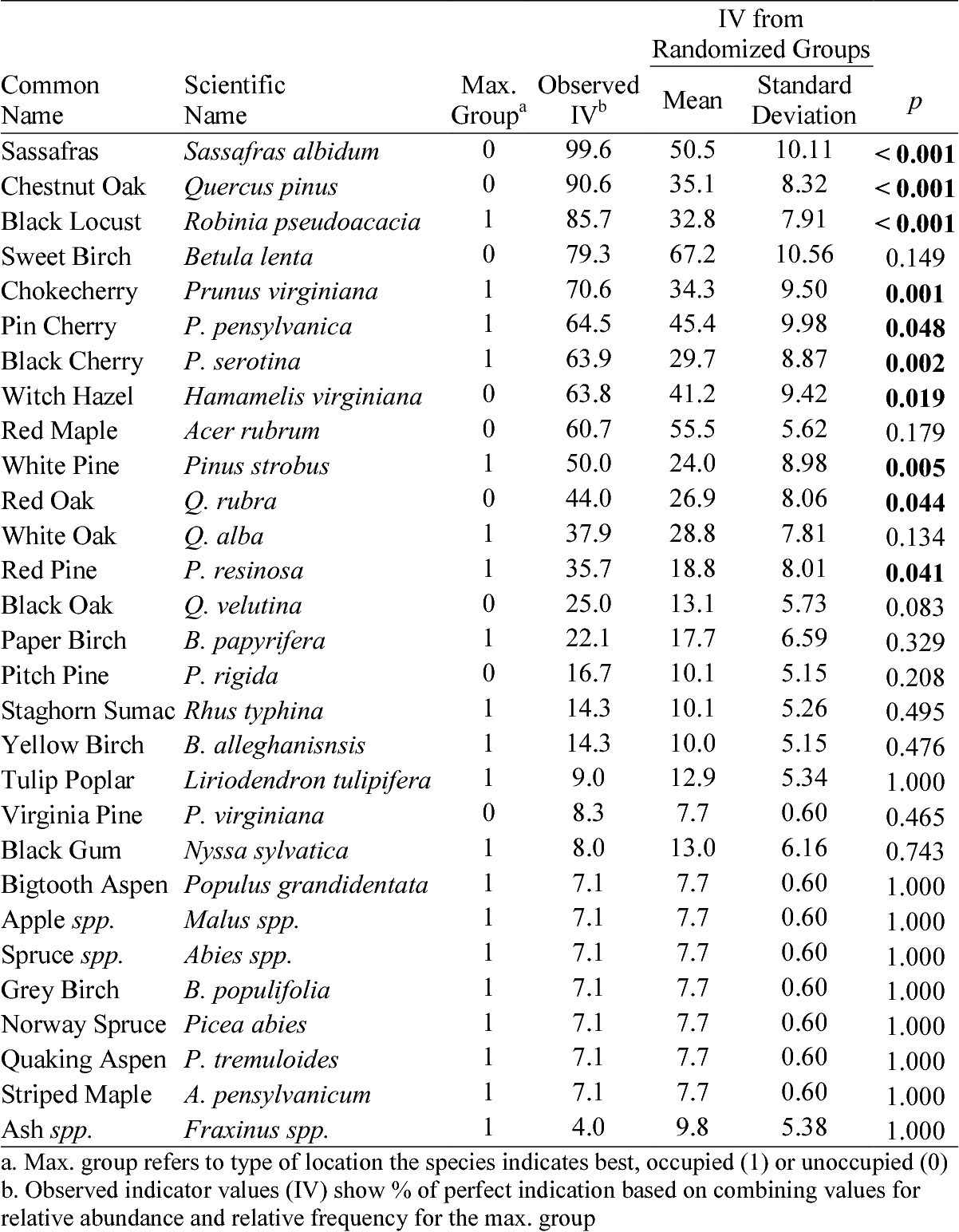 Table 6 from Foraging ecology of the Golden-winged Warbler