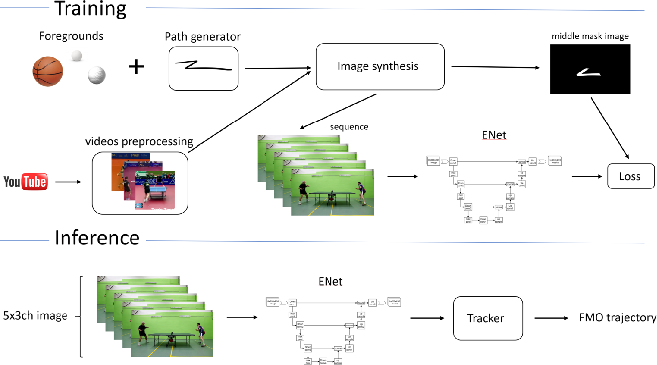 Figure 2 for Learning-based Tracking of Fast Moving Objects