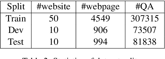 Figure 3 for WebSRC: A Dataset for Web-Based Structural Reading Comprehension