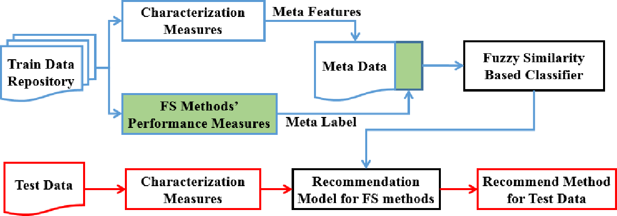 Figure 1 for A Novel Meta Learning Framework for Feature Selection using Data Synthesis and Fuzzy Similarity