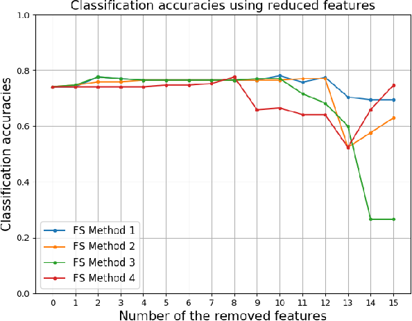 Figure 2 for A Novel Meta Learning Framework for Feature Selection using Data Synthesis and Fuzzy Similarity