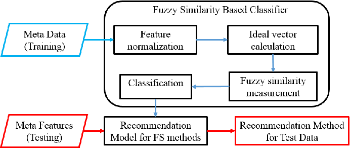 Figure 3 for A Novel Meta Learning Framework for Feature Selection using Data Synthesis and Fuzzy Similarity