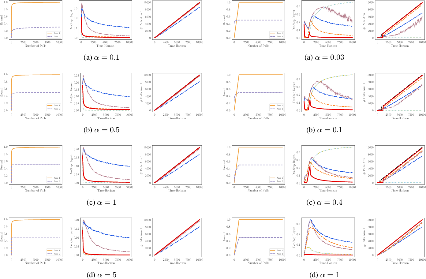 Figure 4 for Addressing the Long-term Impact of ML Decisions via Policy Regret