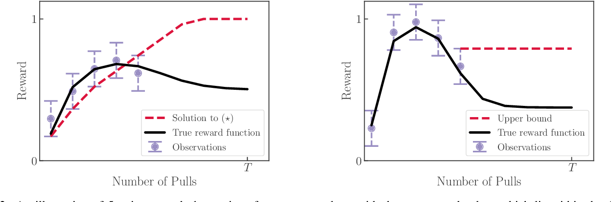 Figure 2 for Addressing the Long-term Impact of ML Decisions via Policy Regret