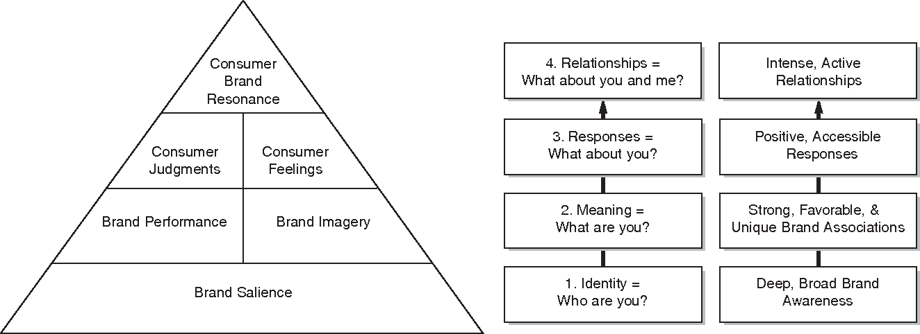 Building customer based brand equity a blueprint for creating figure 1 malvernweather Gallery