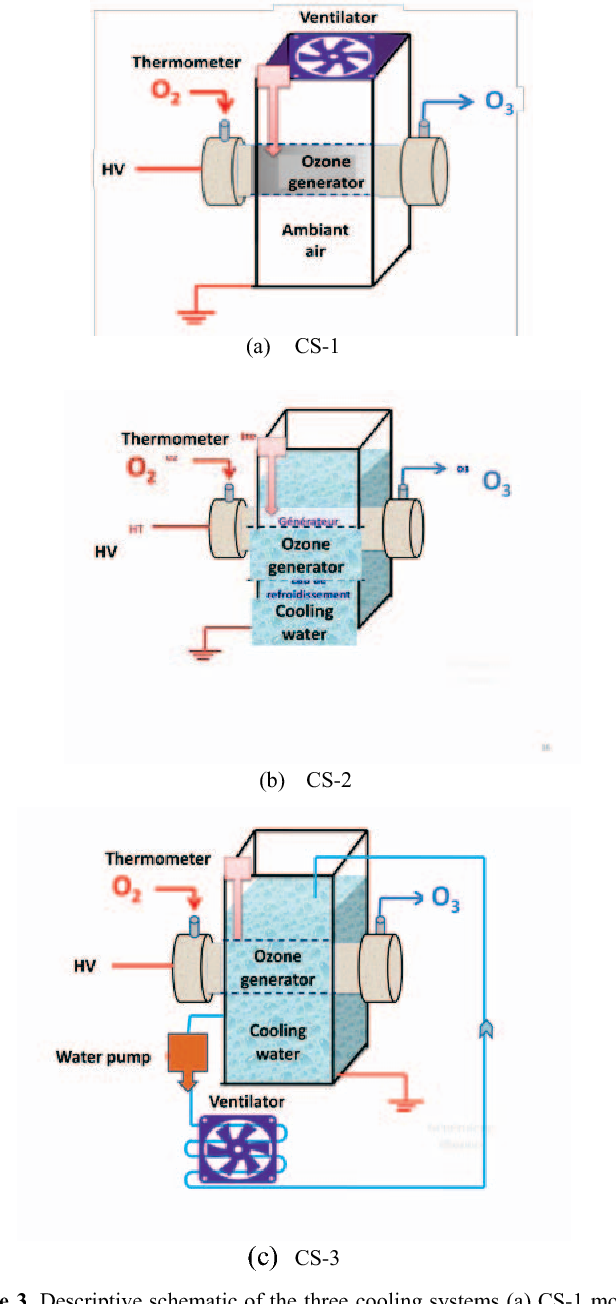 Comparative Experimental Analysis Of Ozone Generation Between Generator Circuit Air Surface And Volume Dbd Generators Semantic Scholar