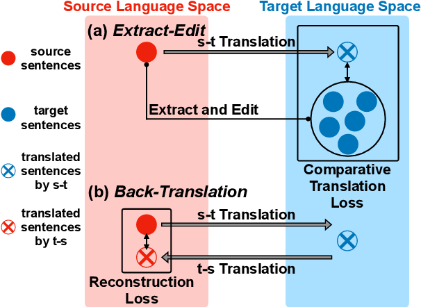 Figure 1 for Extract and Edit: An Alternative to Back-Translation for Unsupervised Neural Machine Translation