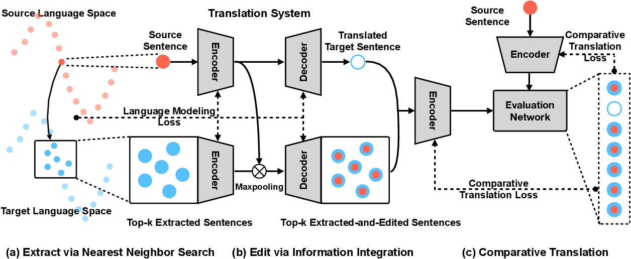 Figure 3 for Extract and Edit: An Alternative to Back-Translation for Unsupervised Neural Machine Translation