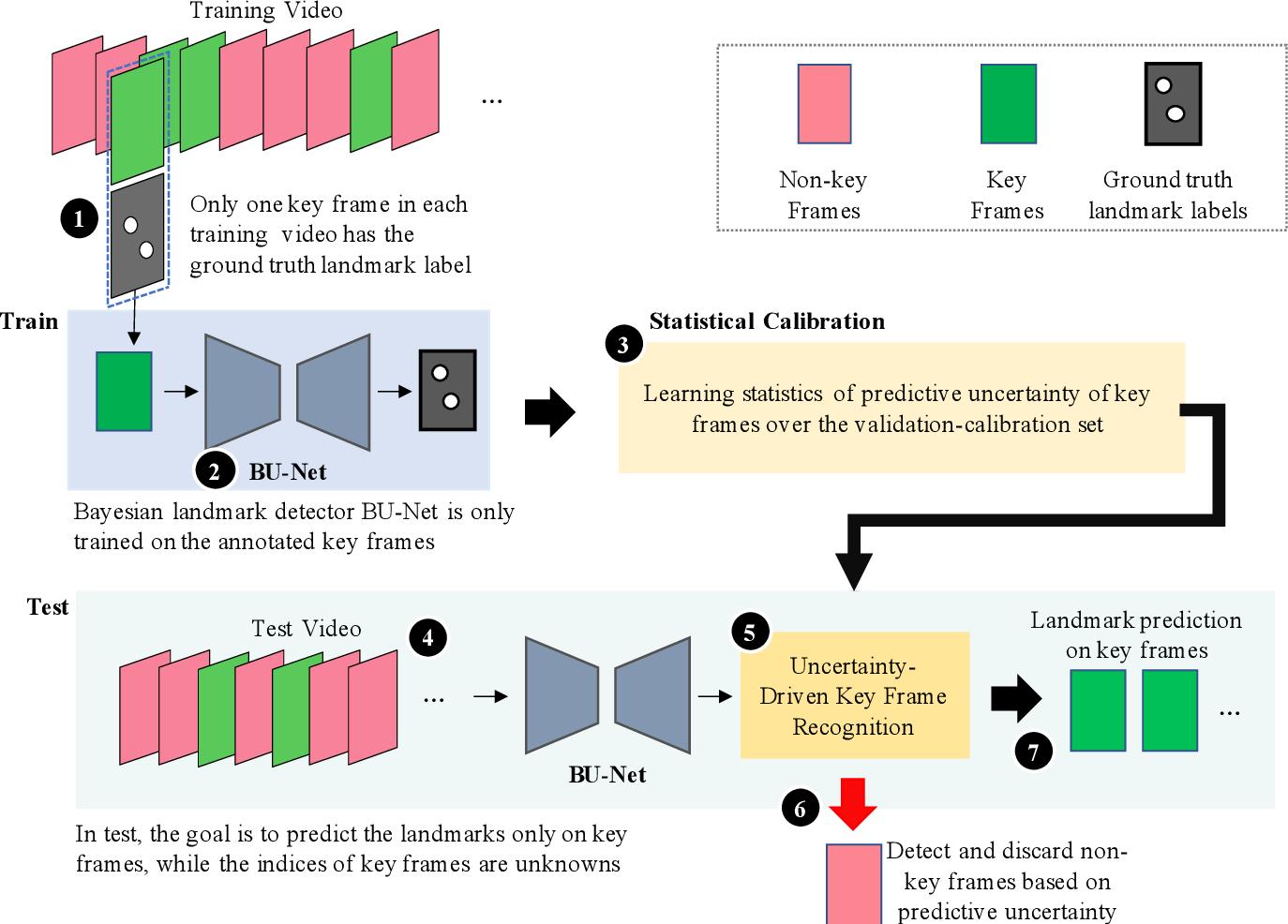Figure 2 for U-LanD: Uncertainty-Driven Video Landmark Detection