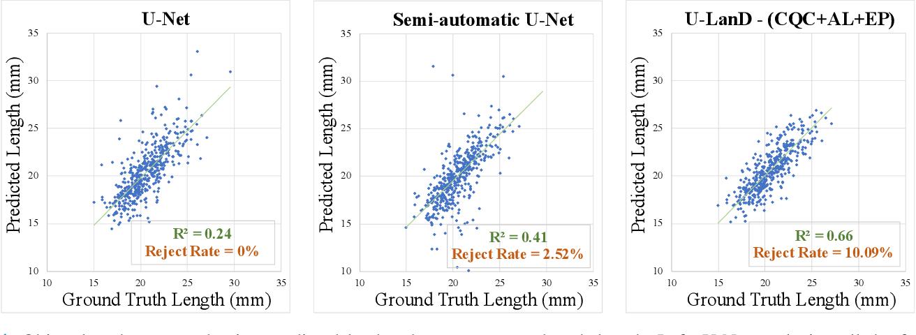Figure 4 for U-LanD: Uncertainty-Driven Video Landmark Detection