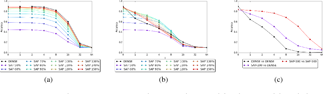 Figure 1 for Stochastic Activation Pruning for Robust Adversarial Defense