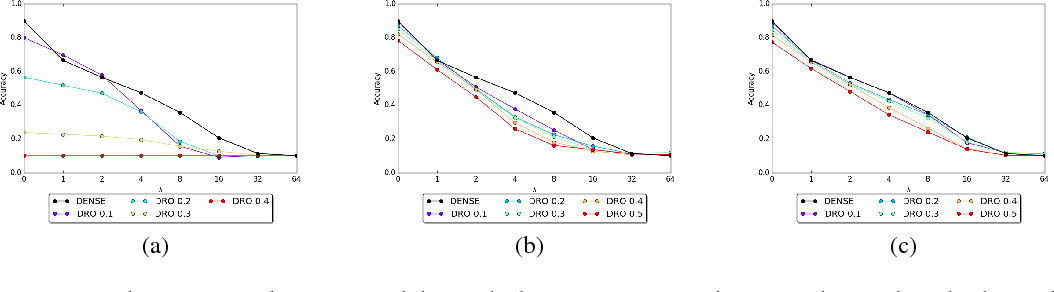 Figure 2 for Stochastic Activation Pruning for Robust Adversarial Defense