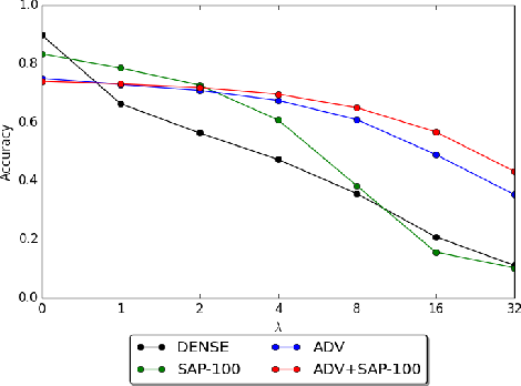 Figure 3 for Stochastic Activation Pruning for Robust Adversarial Defense