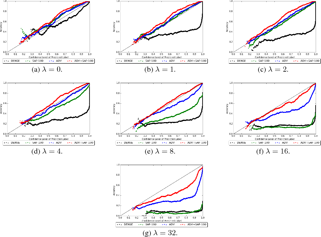 Figure 4 for Stochastic Activation Pruning for Robust Adversarial Defense