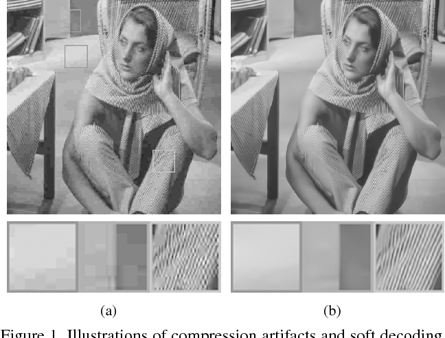 Figure 1 for DPW-SDNet: Dual Pixel-Wavelet Domain Deep CNNs for Soft Decoding of JPEG-Compressed Images