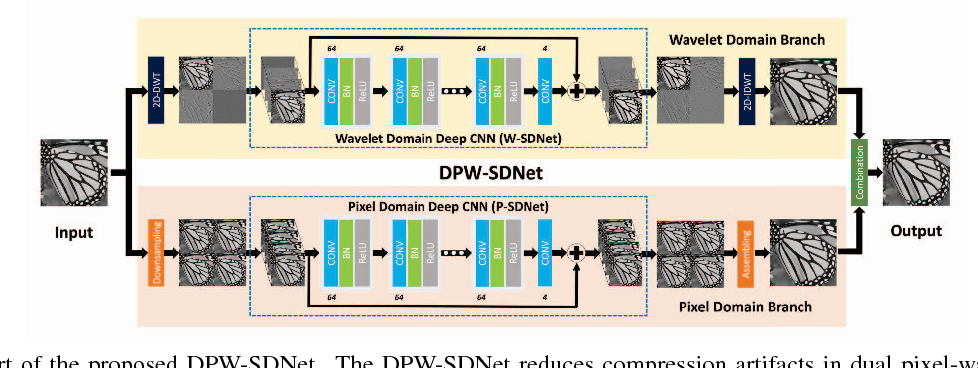 Figure 3 for DPW-SDNet: Dual Pixel-Wavelet Domain Deep CNNs for Soft Decoding of JPEG-Compressed Images