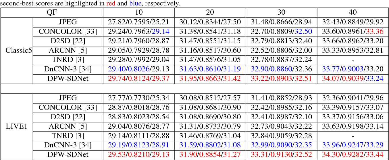 Figure 2 for DPW-SDNet: Dual Pixel-Wavelet Domain Deep CNNs for Soft Decoding of JPEG-Compressed Images