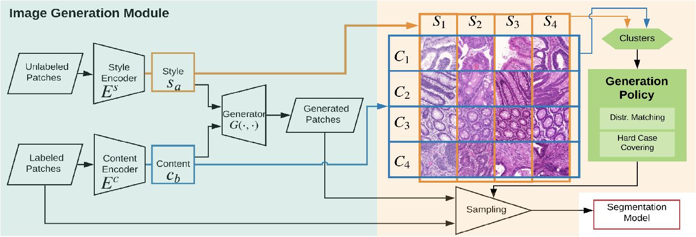 Figure 2 for Unlabeled Data Guided Semi-supervised Histopathology Image Segmentation