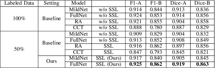 Figure 4 for Unlabeled Data Guided Semi-supervised Histopathology Image Segmentation