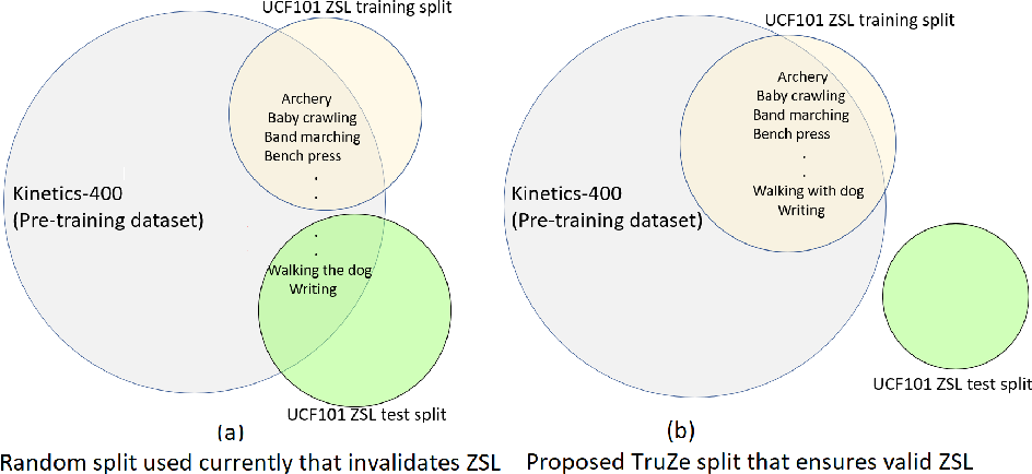 Figure 1 for A New Split for Evaluating True Zero-Shot Action Recognition