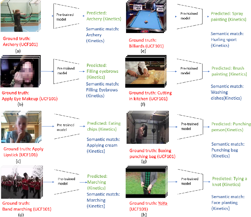 Figure 3 for A New Split for Evaluating True Zero-Shot Action Recognition