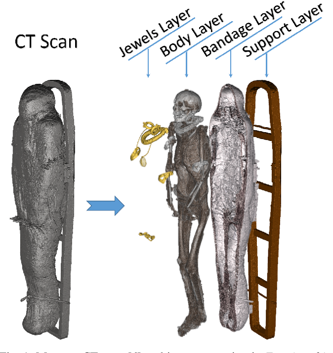 Figure 1 for Weakly Supervised Geodesic Segmentation of Egyptian Mummy CT Scans