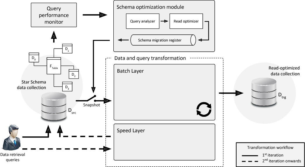 Figure 2 from Dynamic data transformation for low latency
