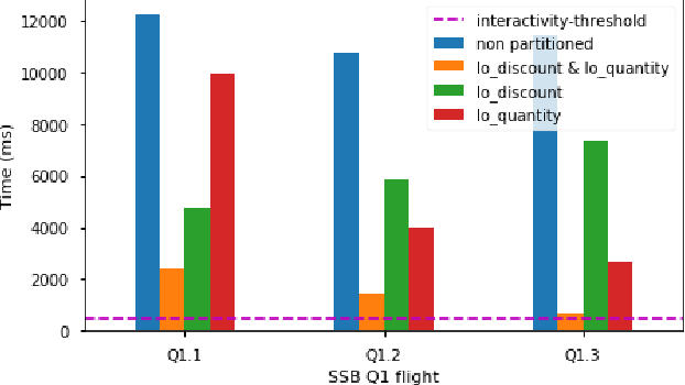 Dynamic data transformation for low latency querying in big