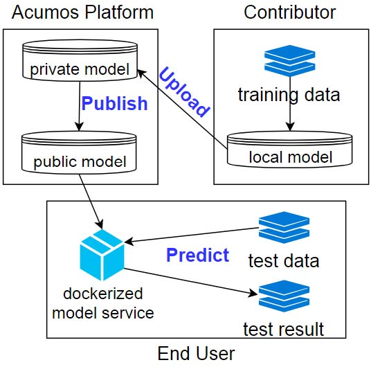 Figure 1 for Packaging and Sharing Machine Learning Models via the Acumos AI Open Platform