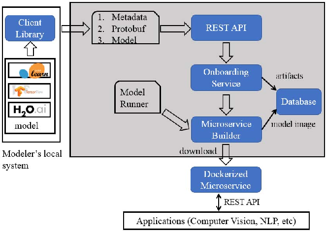 Figure 2 for Packaging and Sharing Machine Learning Models via the Acumos AI Open Platform