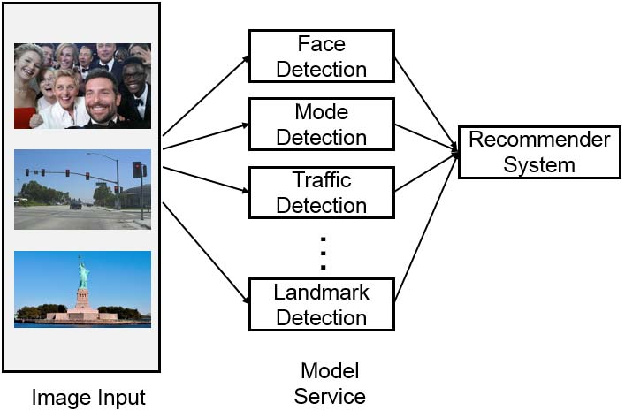 Figure 4 for Packaging and Sharing Machine Learning Models via the Acumos AI Open Platform