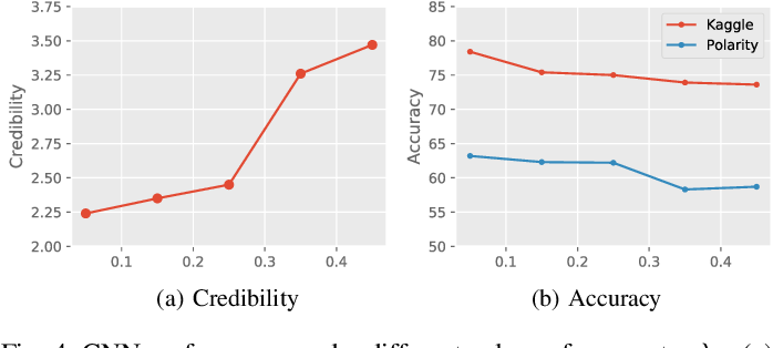 Figure 4 for Learning Credible Deep Neural Networks with Rationale Regularization