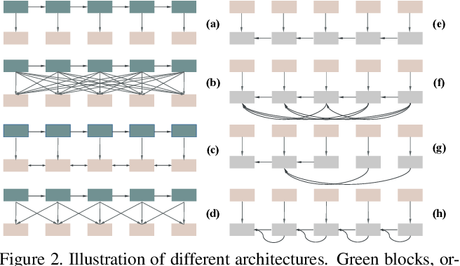 Figure 3 for Multi-scale Interactive Network for Salient Object Detection