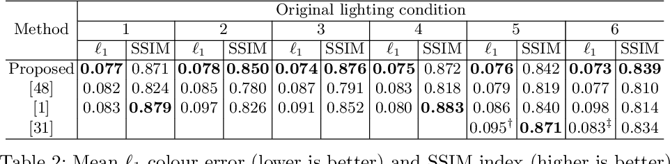 Figure 4 for Self-supervised Outdoor Scene Relighting