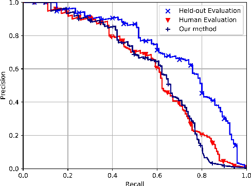 Figure 2 for Active Testing: An Unbiased Evaluation Method for Distantly Supervised Relation Extraction