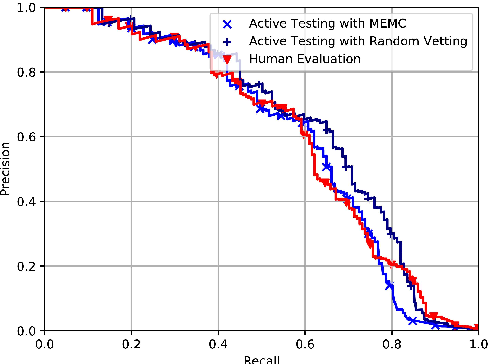 Figure 4 for Active Testing: An Unbiased Evaluation Method for Distantly Supervised Relation Extraction