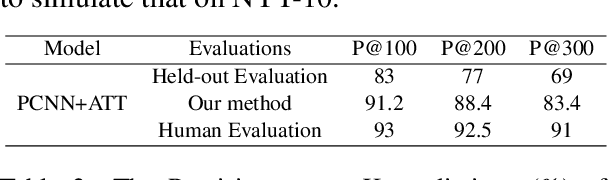 Figure 3 for Active Testing: An Unbiased Evaluation Method for Distantly Supervised Relation Extraction