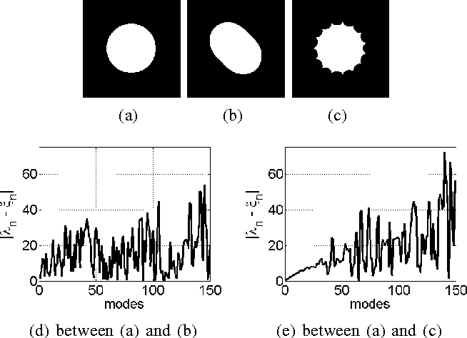 Figure 2 for WESD - Weighted Spectral Distance for Measuring Shape Dissimilarity