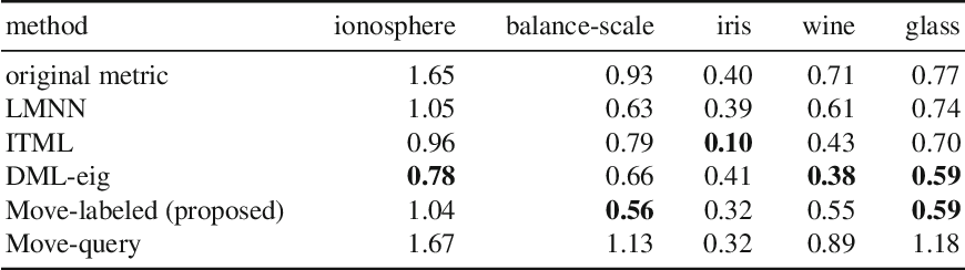 Figure 2 for A Fast and Easy Regression Technique for k-NN Classification Without Using Negative Pairs