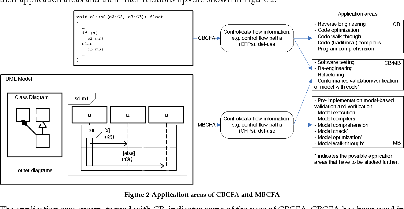 Control flow analysis of uml 20 sequence diagrams semantic scholar figure 2 ccuart Image collections